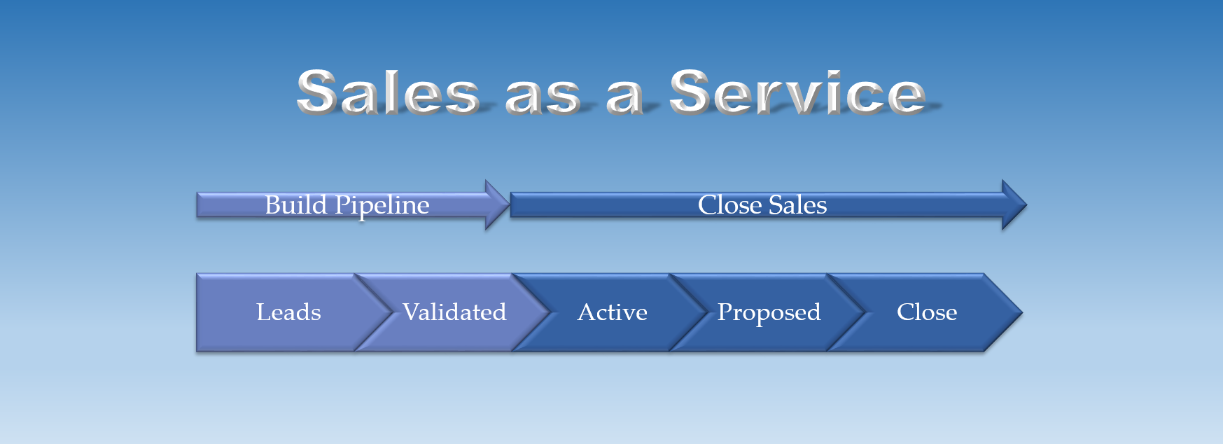 Sales as a Service